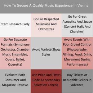 Vienna Concerts: Quality Music Event Checklist