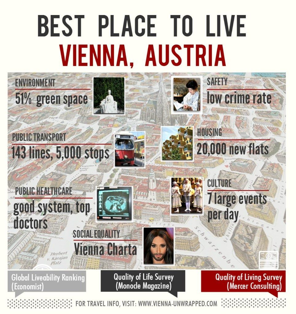 Best Place To Live: Vienna, infographic